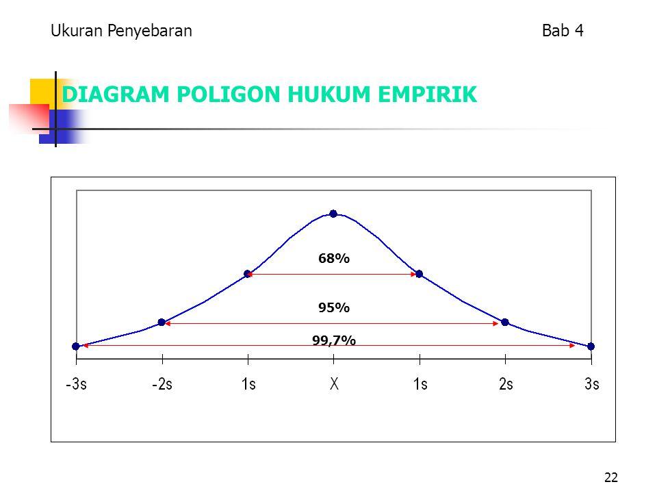 Bab 4 Ukuran Penyebaran Ppt Download