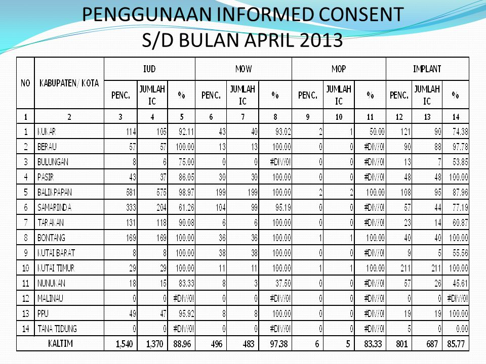 PENGGUNAAN INFORMED CONSENT S/D BULAN APRIL 2013