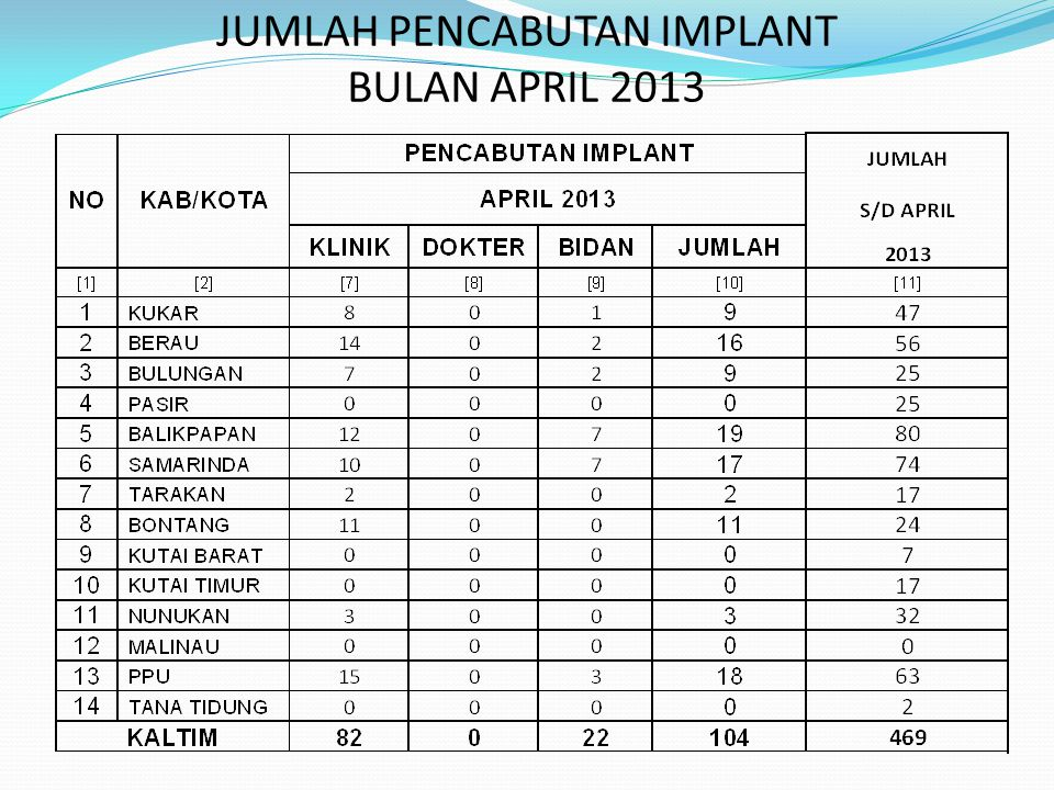 JUMLAH PENCABUTAN IMPLANT BULAN APRIL 2013