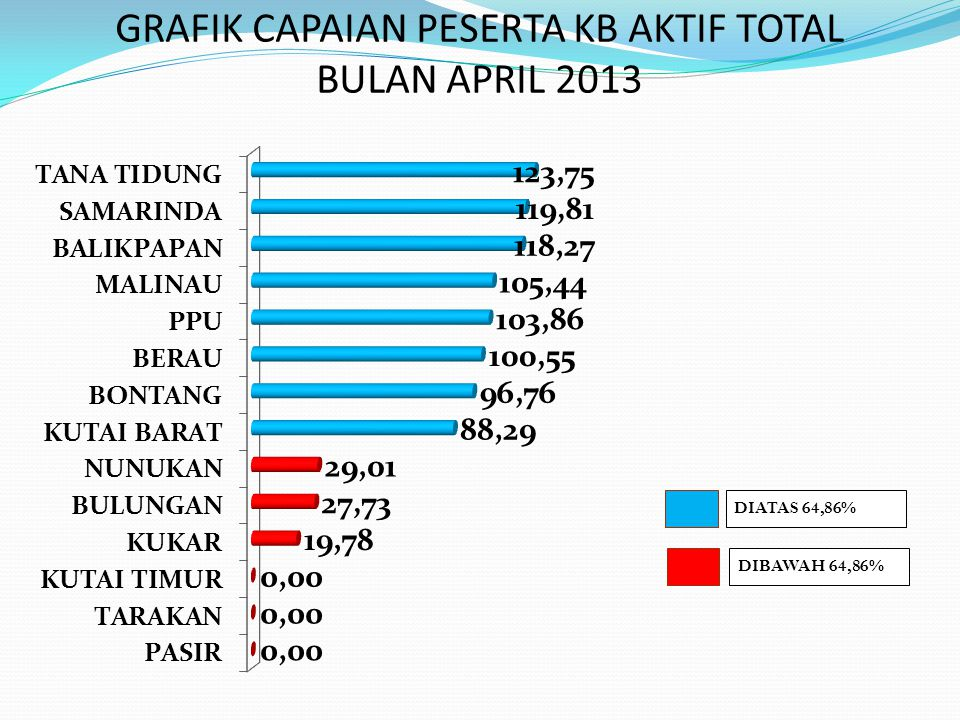 GRAFIK CAPAIAN PESERTA KB AKTIF TOTAL BULAN APRIL 2013