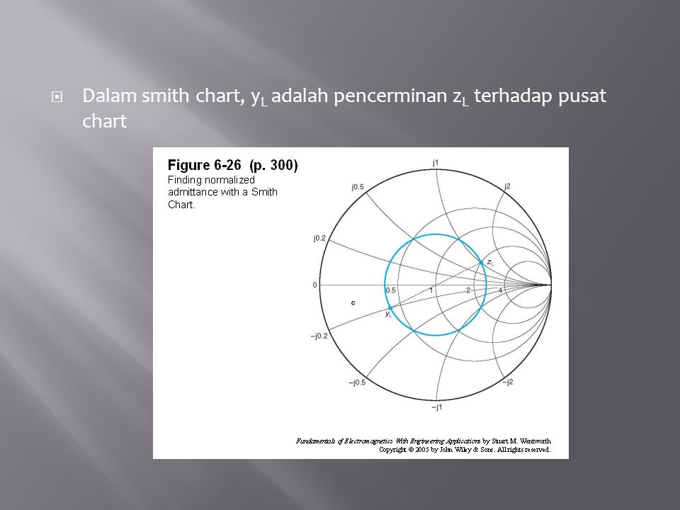Elektromagnetika kelompok ppt download 35 dalam smith chart yl adalah pencerminan zl terhadap pusat chart ccuart Choice Image