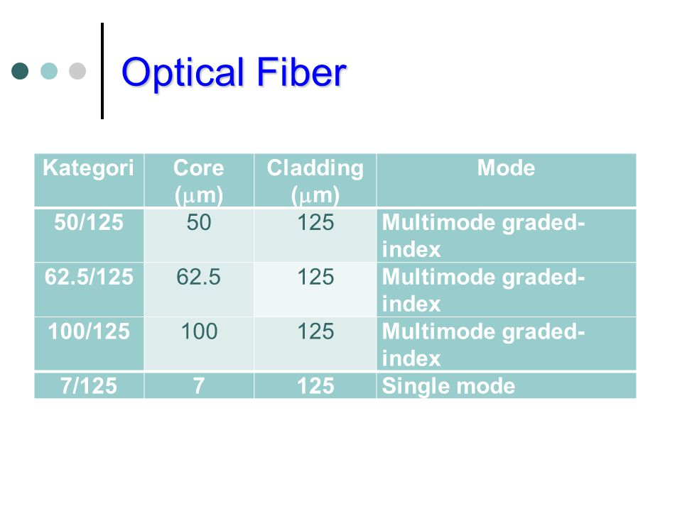 Optical Fiber Kategori Core (m) Cladding (m) Mode 50/
