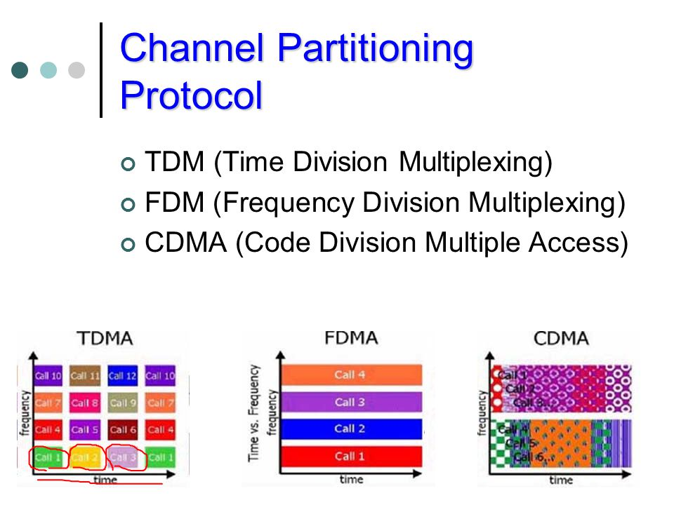 Channel Partitioning Protocol