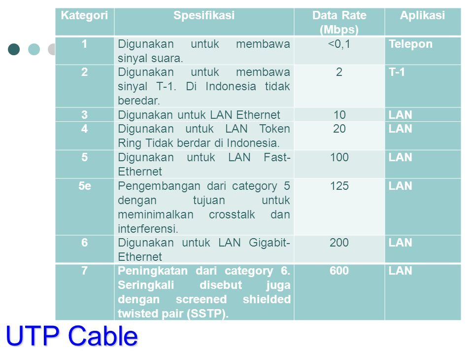 UTP Cable Kategori Spesifikasi Data Rate (Mbps) Aplikasi 1