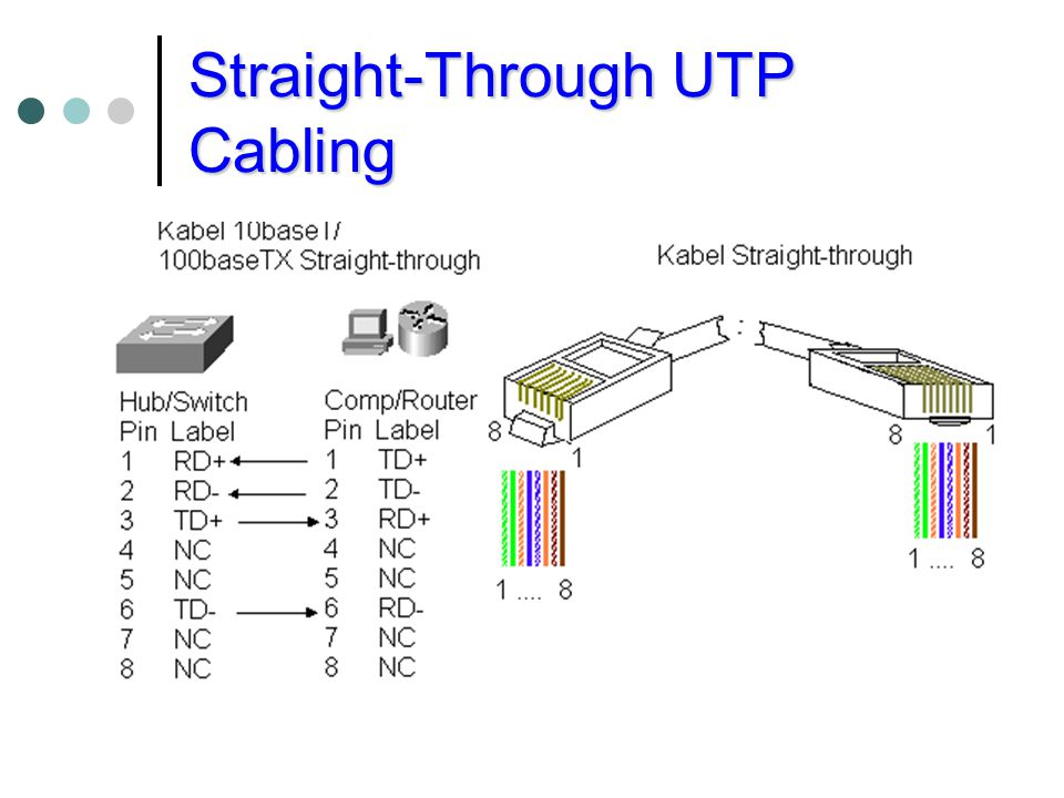 Straight-Through UTP Cabling