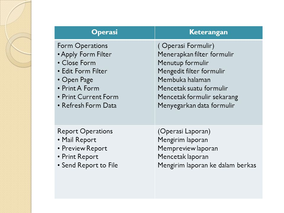 Operasi Keterangan. Form Operations. Apply Form Filter. Close Form. Edit Form Filter. Open Page.