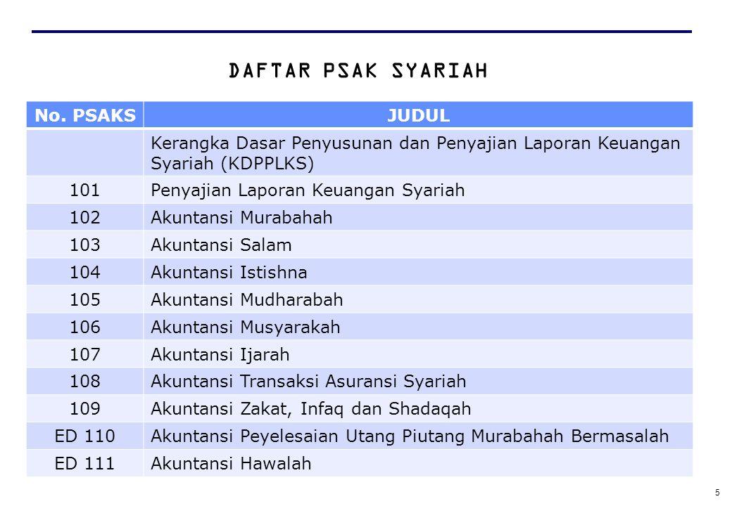 Laporan Keuangan Bank Syariah Ppt Download