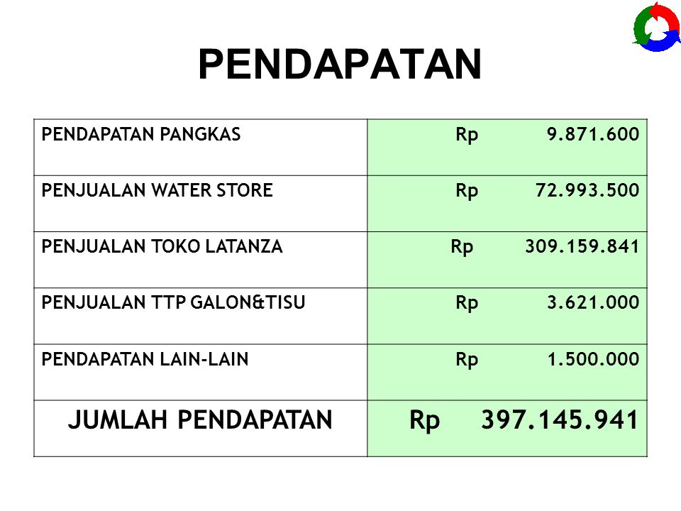 Laporan Keuangan Gabungan Ppt Download