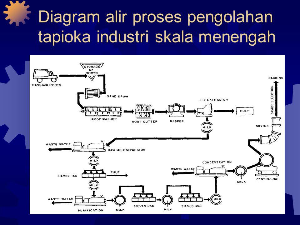 Teknologi pengolahan umbi ppt download 9 diagram alir ccuart Images