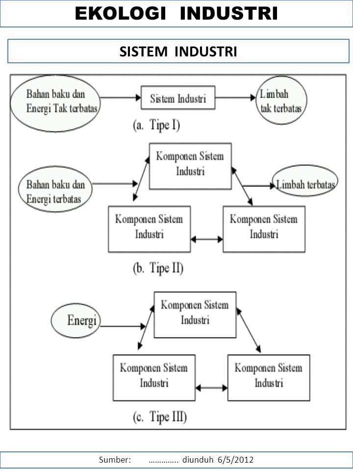 Kajian lingkungan dan pembangunan ppt download 21 sumber diunduh ccuart Choice Image