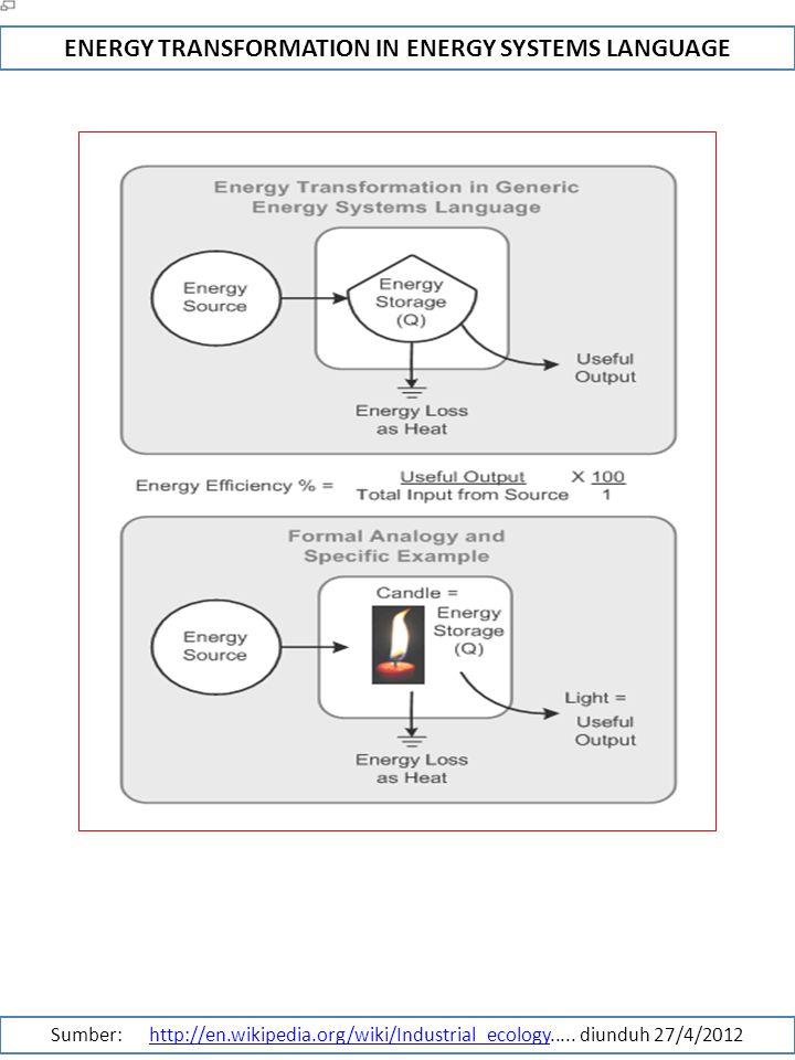 Kajian lingkungan dan pembangunan ppt download 36 energy transformation ccuart Choice Image