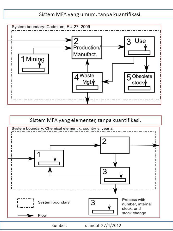 Kajian lingkungan dan pembangunan ppt download sistem mfa yang umum tanpa kuantifikasi ccuart Images