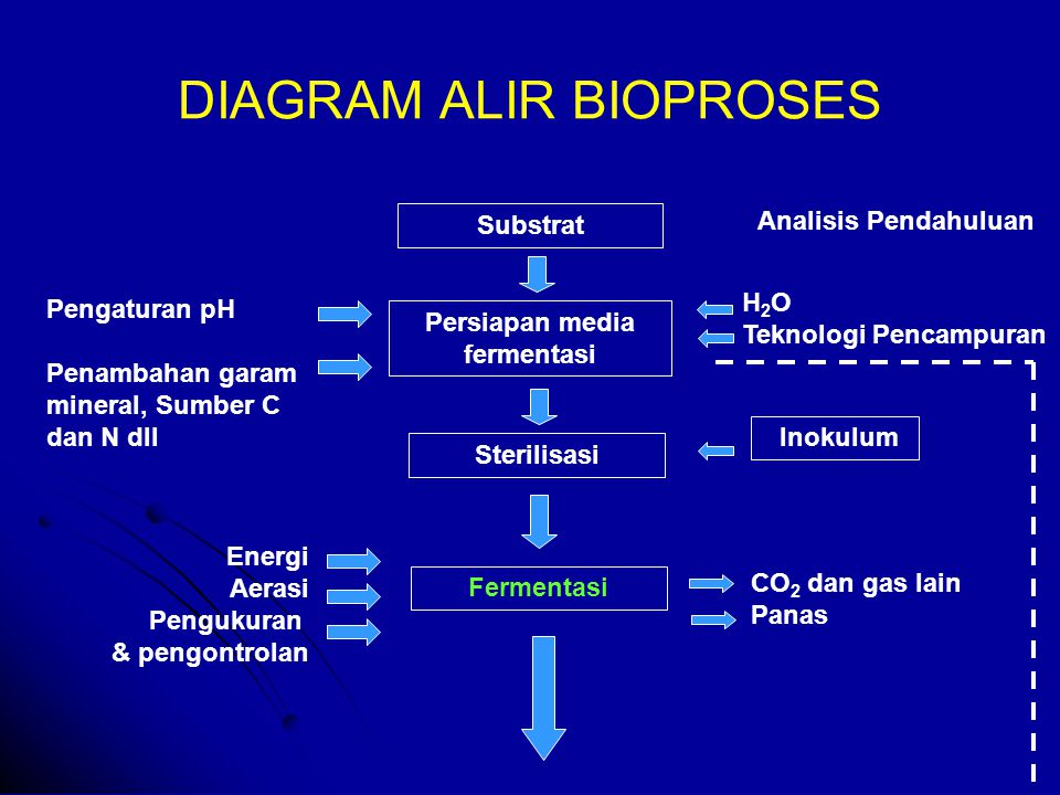 Proses hilir downstream process ppt download diagram alir bioproses ccuart Gallery
