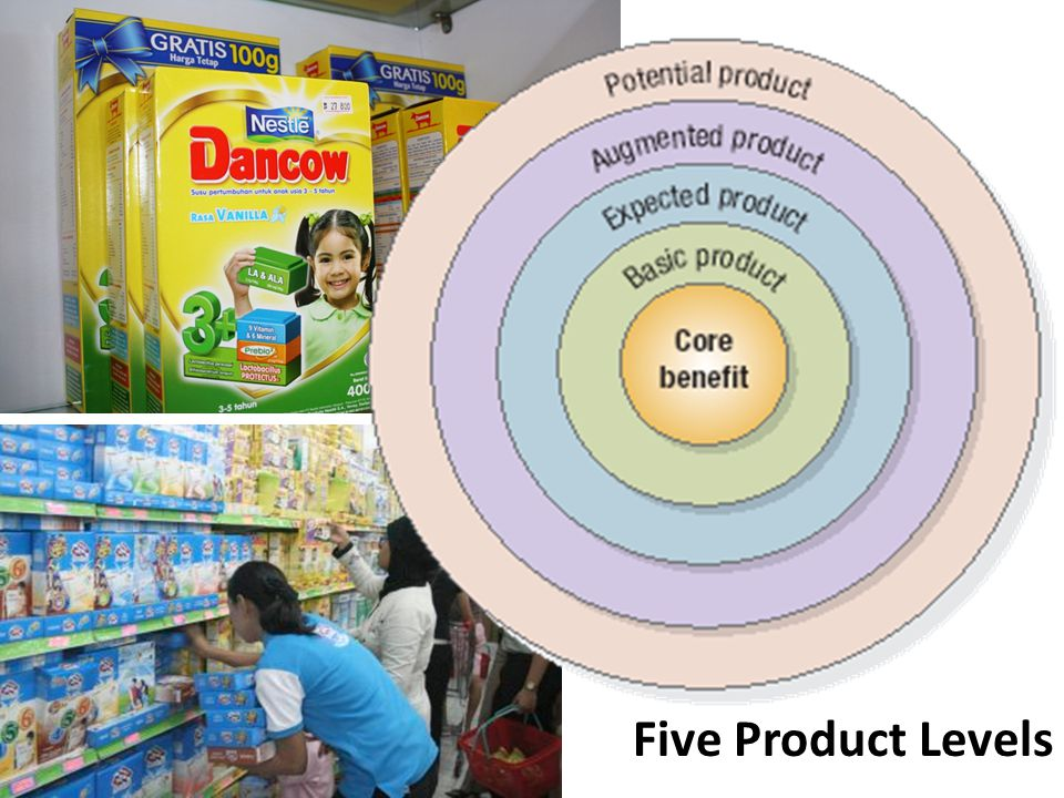 Five Product Levels