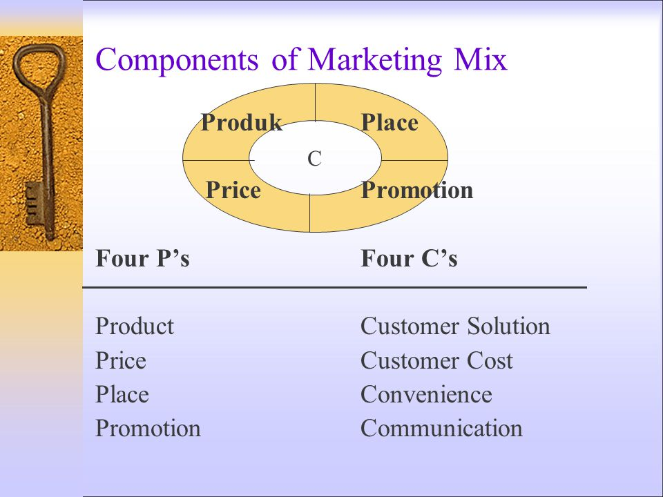 Components of Marketing Mix