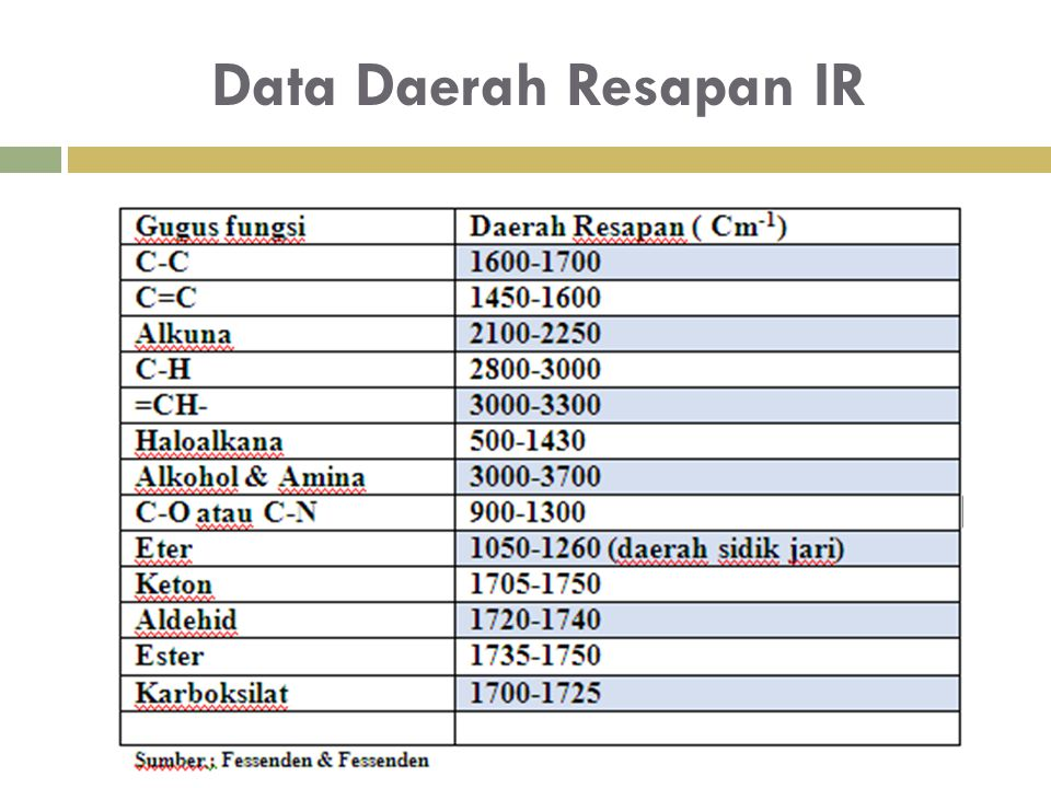 Data Daerah Resapan IR