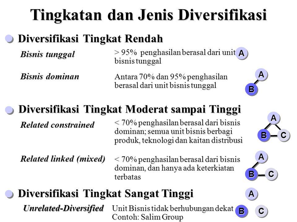 contoh strategi diversifikasi bisnis dominan