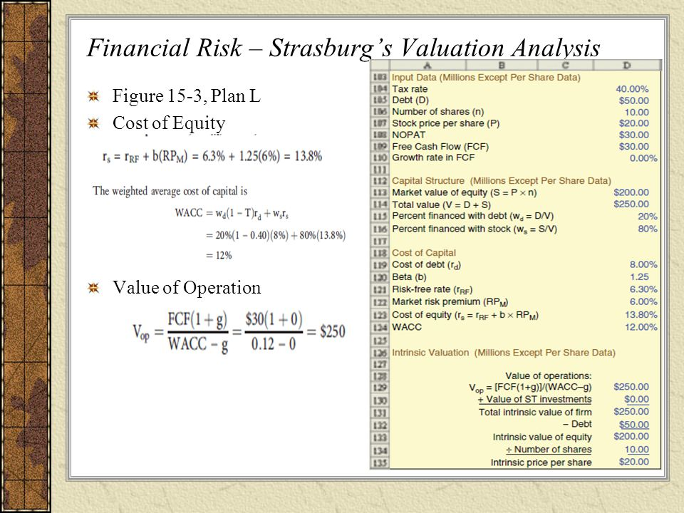 Financial Risk – Strasburg's Valuation Analysis
