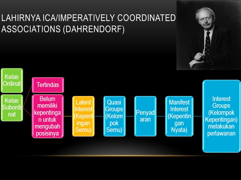 Lahirnya Ica/imperatively coordinated associations (dahrendorf)
