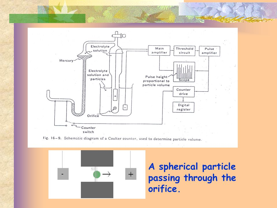 A spherical particle passing through the orifice.