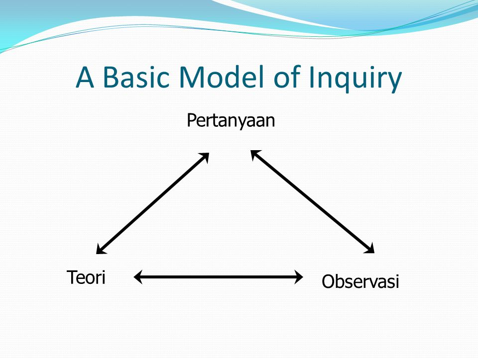 A Basic Model of Inquiry