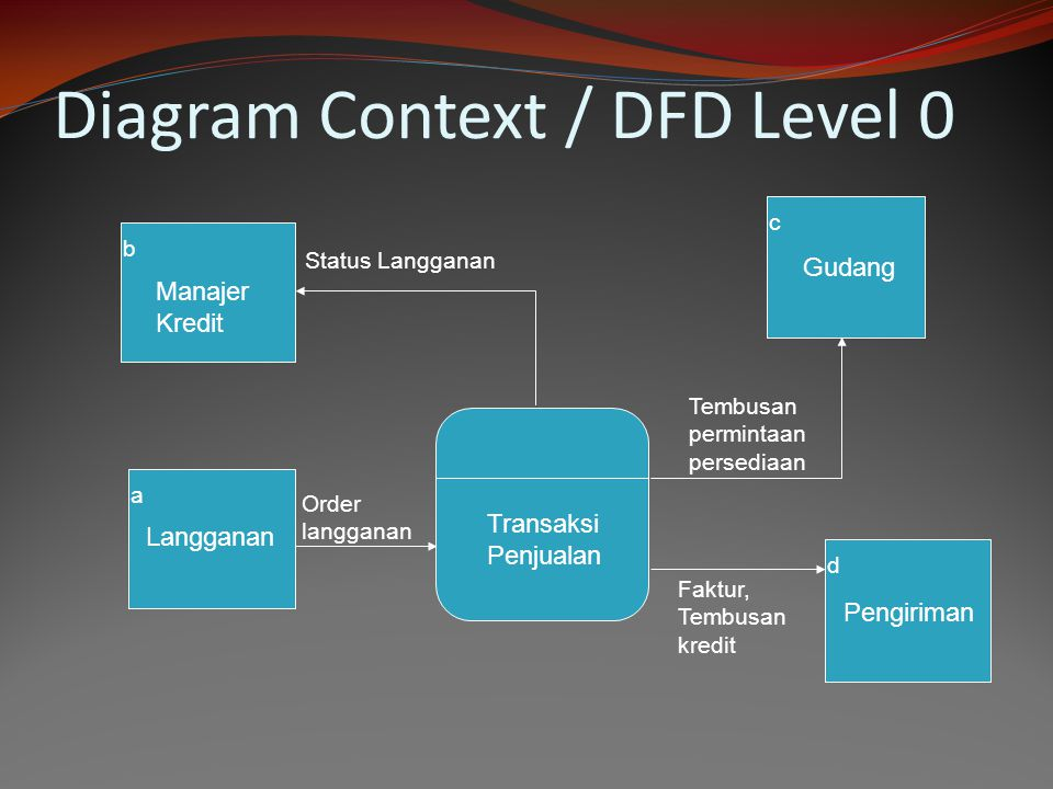 Diagram Context / DFD Level 0