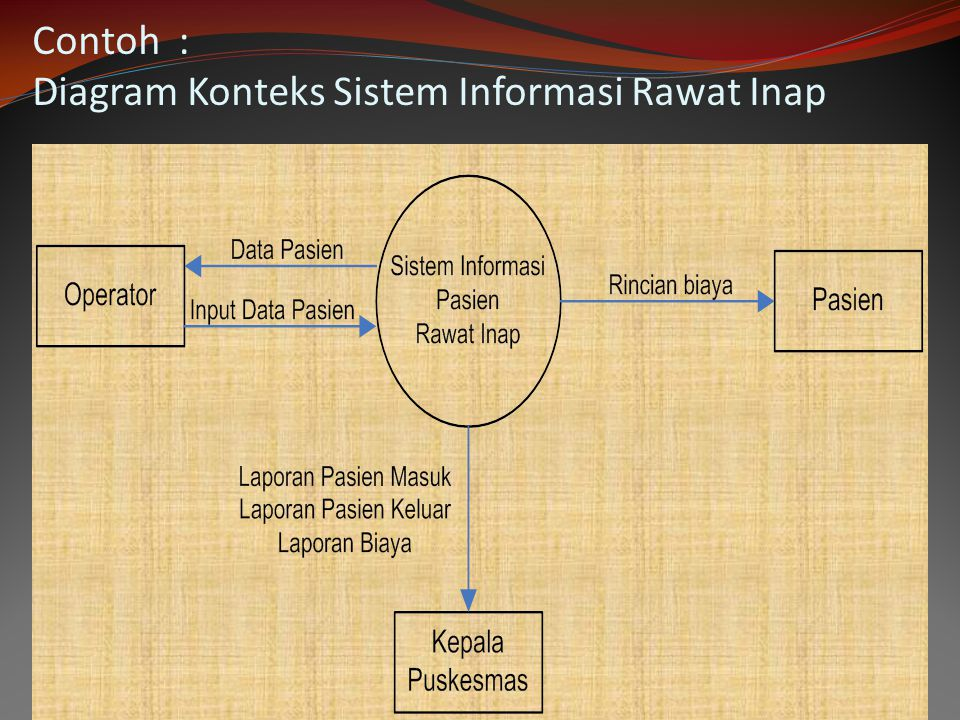 Analisis sistem penguraian dari suatu sistem informasi yang utuh 84 contoh diagram konteks sistem informasi rawat inap ccuart Gallery
