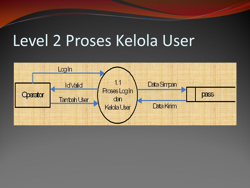 Level 2 Proses Kelola User