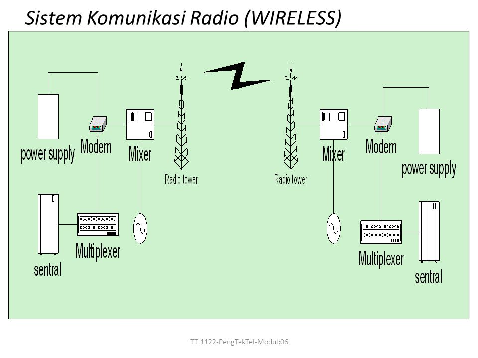 Sistem Komunikasi Radio (WIRELESS)