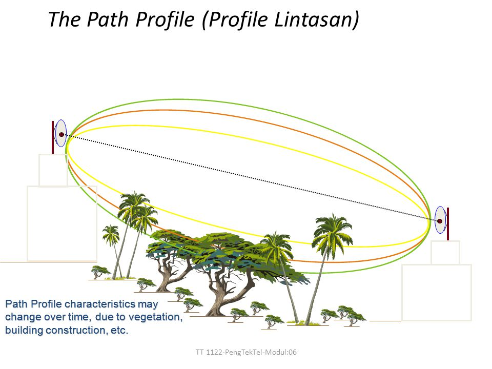 The Path Profile (Profile Lintasan)