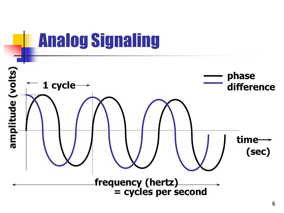 Analog Signaling phase difference 1 cycle amplitude (volts) time (sec)
