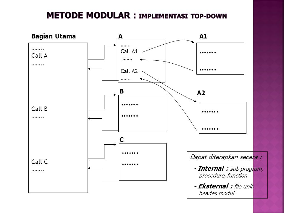 Metode Modular : Implementasi Top-down