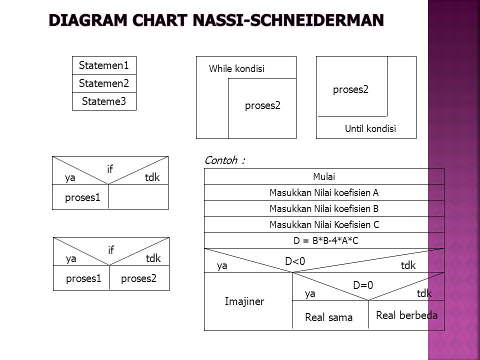 Diagram Chart Nassi-Schneiderman