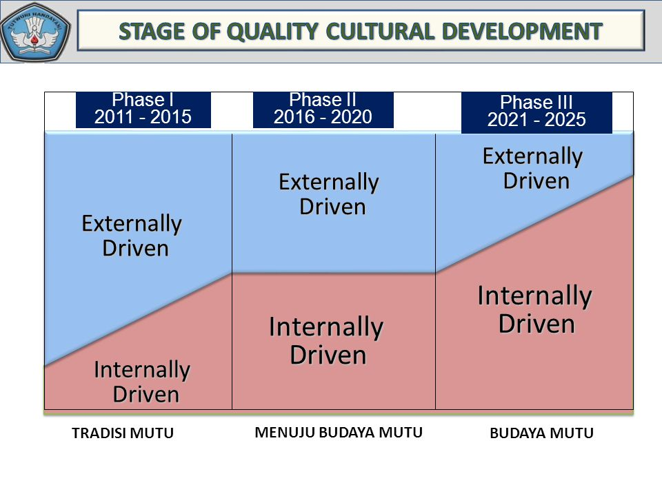 STAGE OF QUALITY CULTURAL DEVELOPMENT