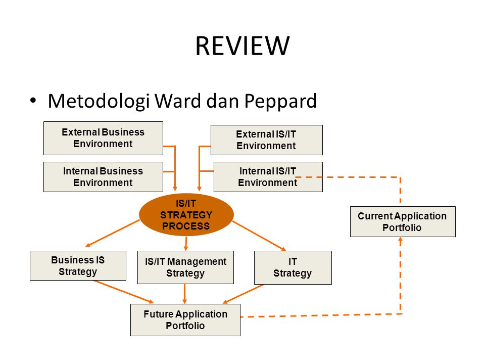 REVIEW Metodologi Ward dan Peppard IS/IT Management Strategy IT
