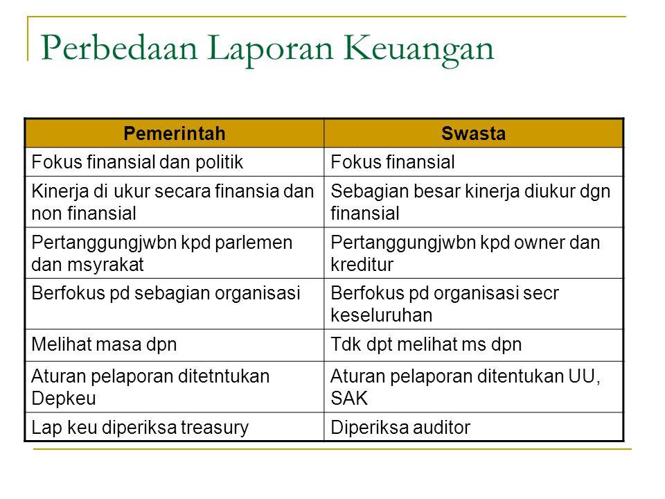 Contoh Laporan Keuangan Perguruan Tinggi Swasta Seputaran Guru