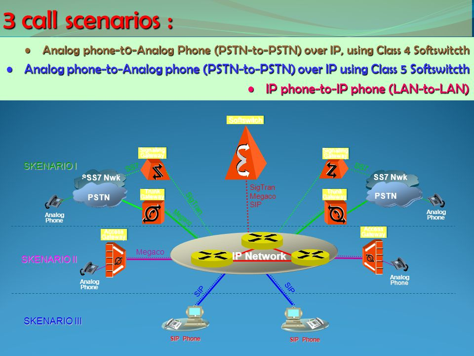 3 call scenarios : Analog phone-t0-Analog Phone (PSTN-to-PSTN) over IP, using Class 4 Softswitcth.