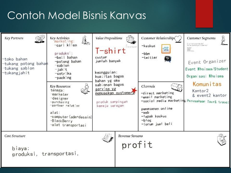Business Model Canvas E Commerce Ppt Download
