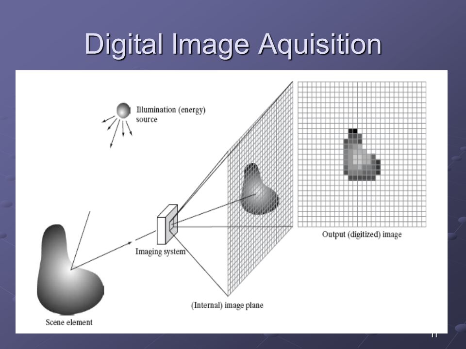 Digital Image Aquisition