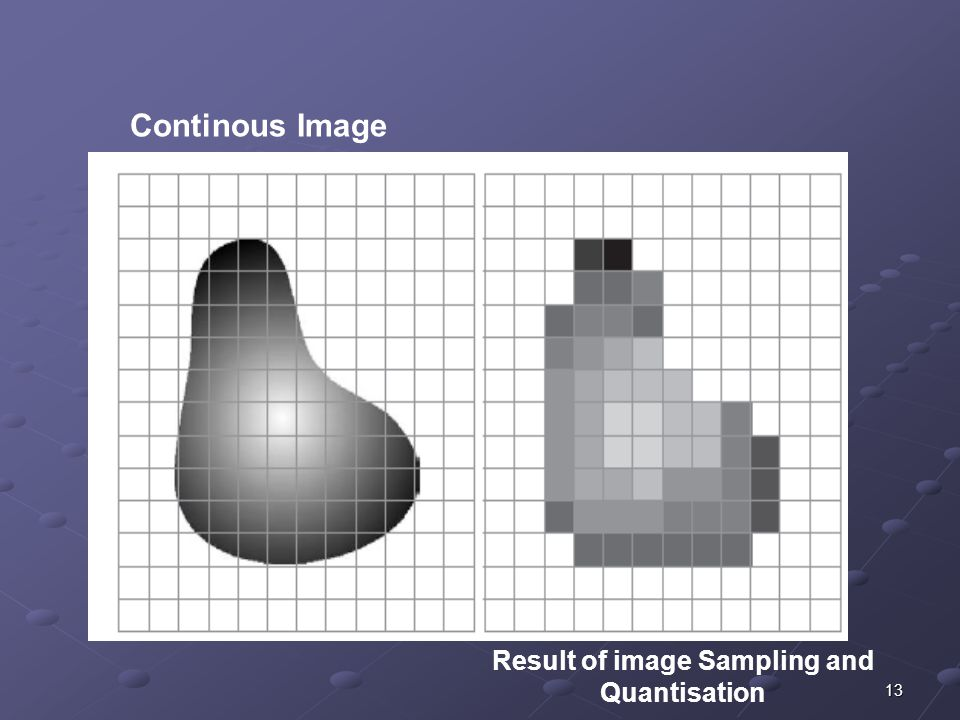 Result of image Sampling and Quantisation