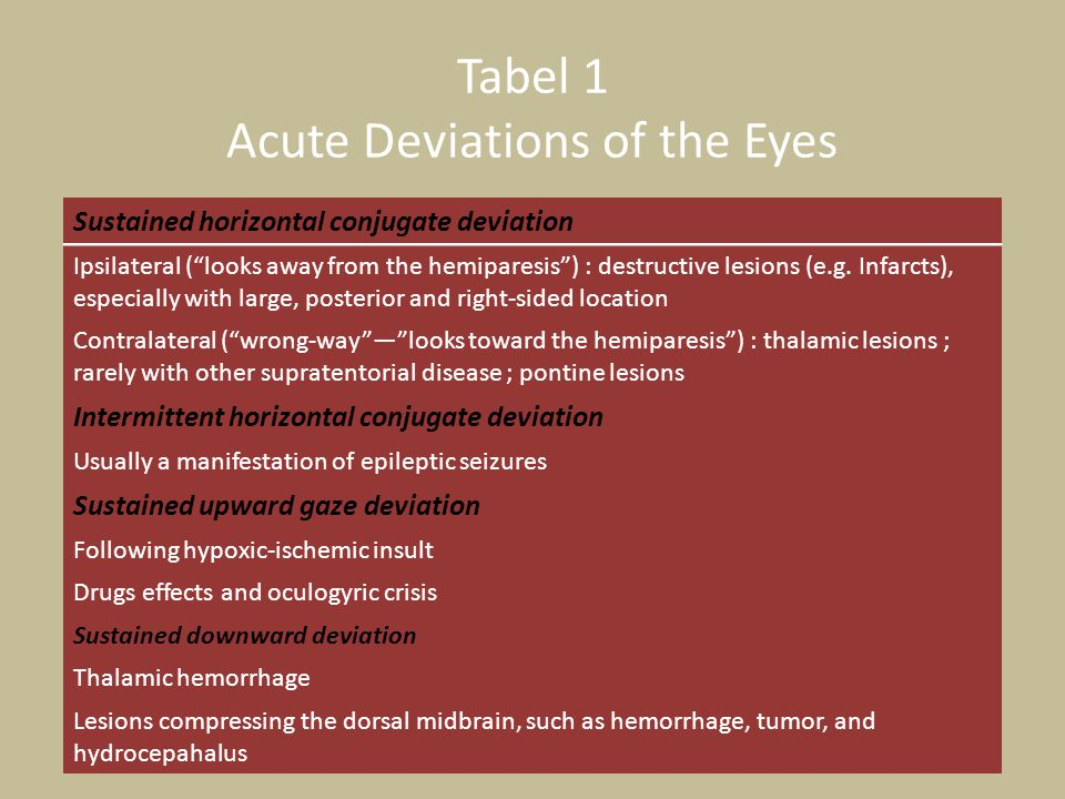 Tabel 1 Acute Deviations of the Eyes