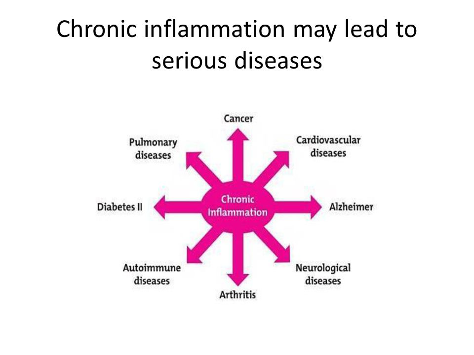 Chronic inflammation may lead to serious diseases