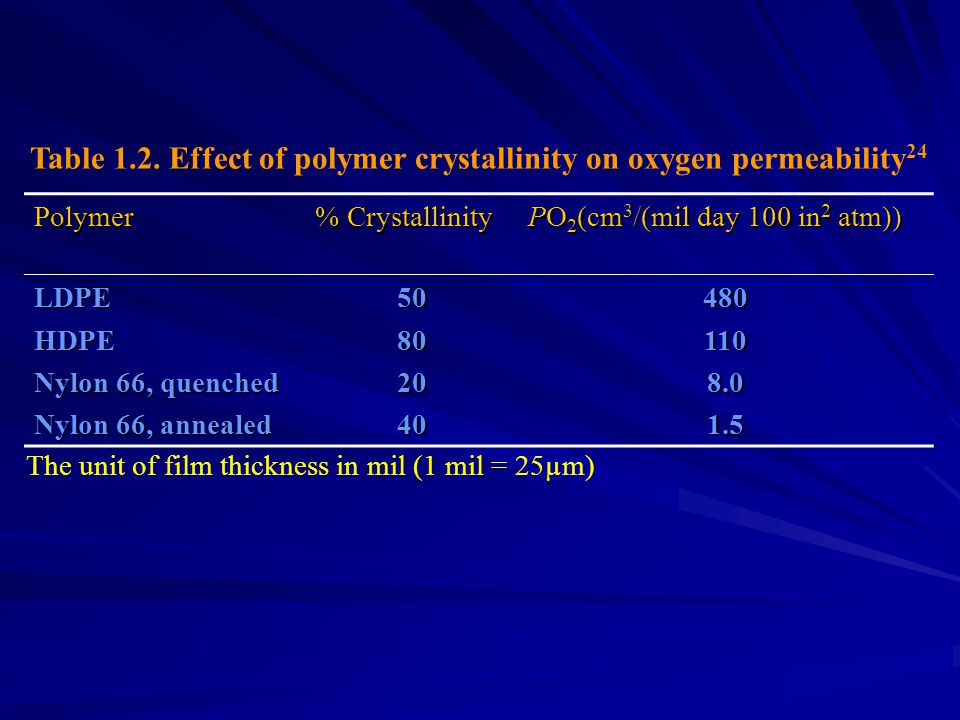 Table 1.2. Effect of polymer crystallinity on oxygen permeability24