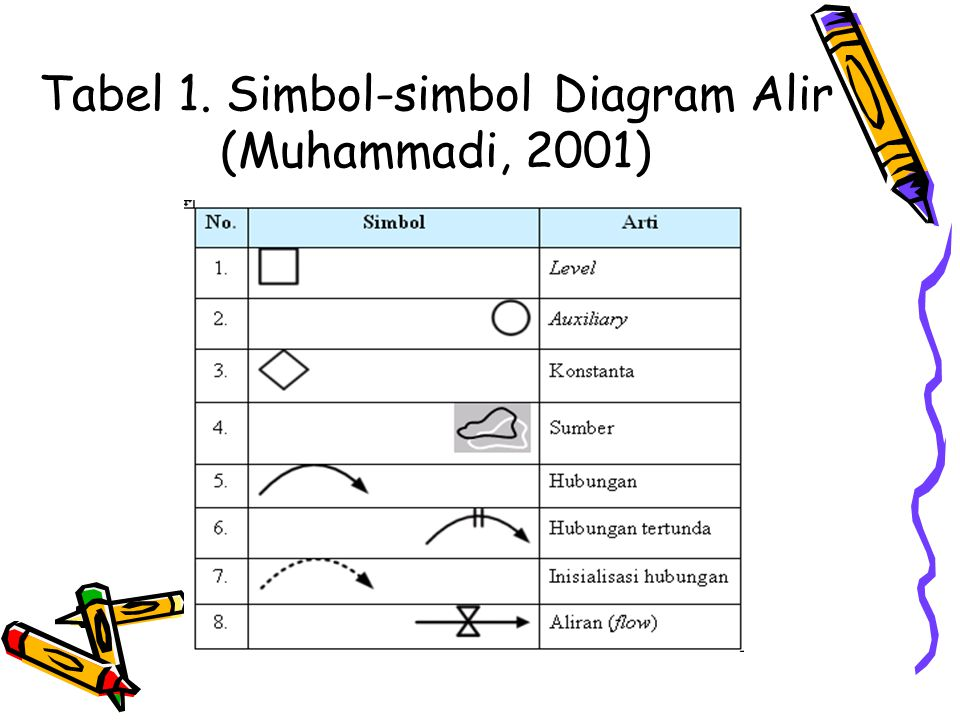Diagram alir flow diagam ppt download simbol simbol diagram alir muhammadi 2001 ccuart