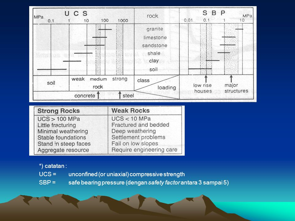 *) catatan : UCS = unconfined (or uniaxial) compressive strength.
