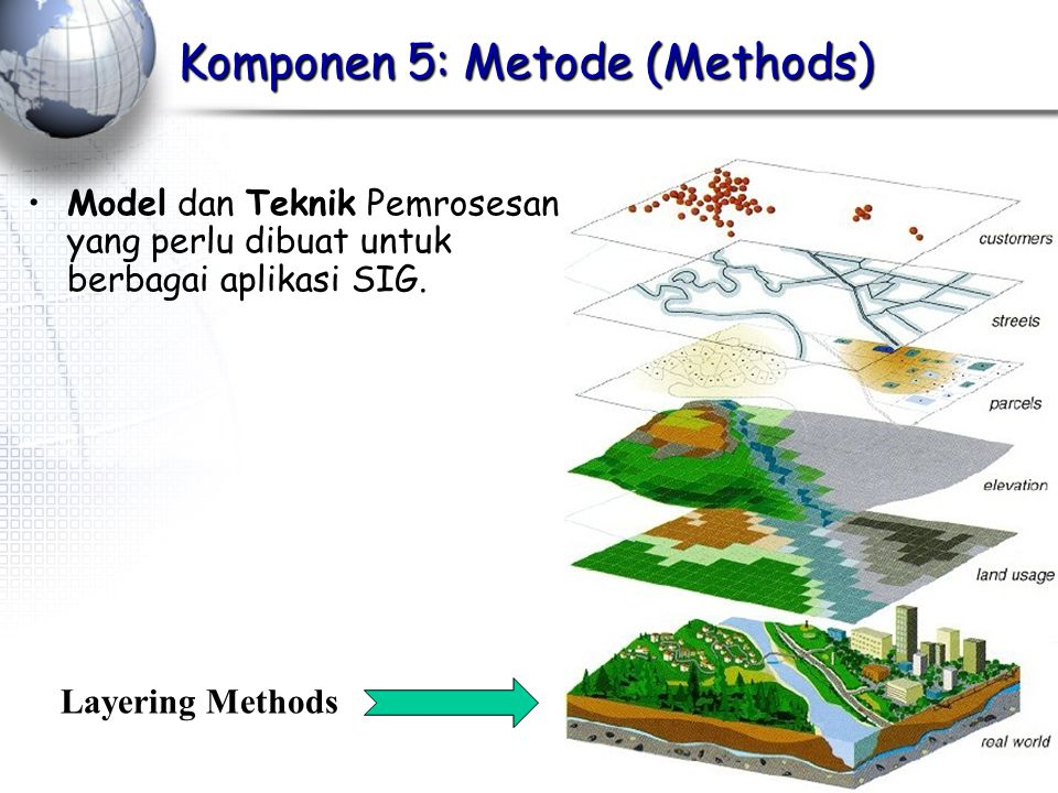 Komponen 5: Metode (Methods)