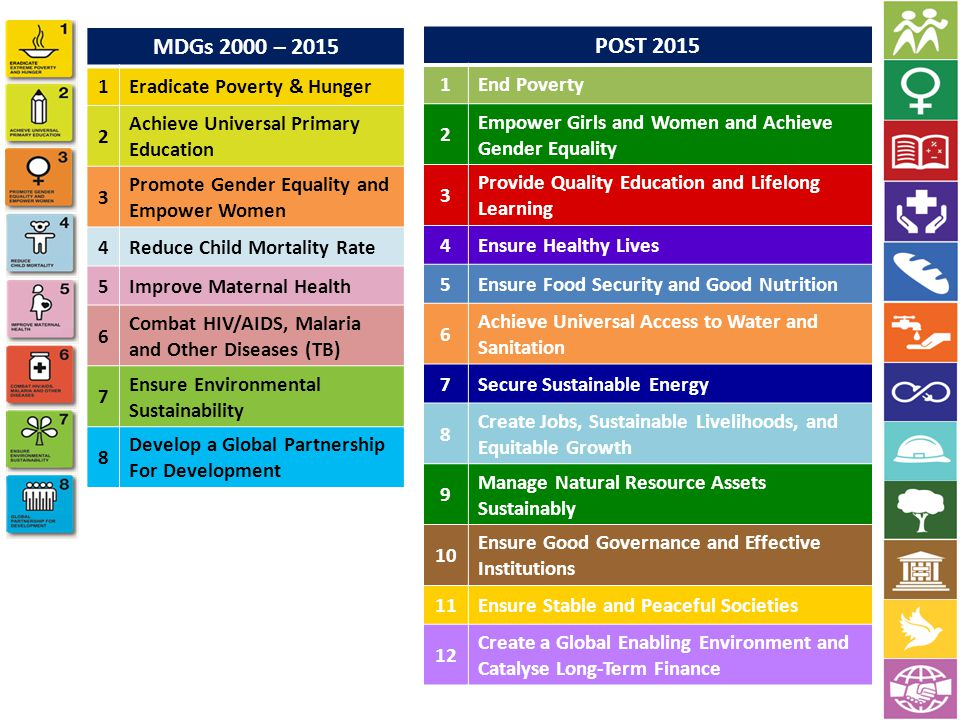 MDGs 2000 – 2015 POST 2015 1 Eradicate Poverty & Hunger 2