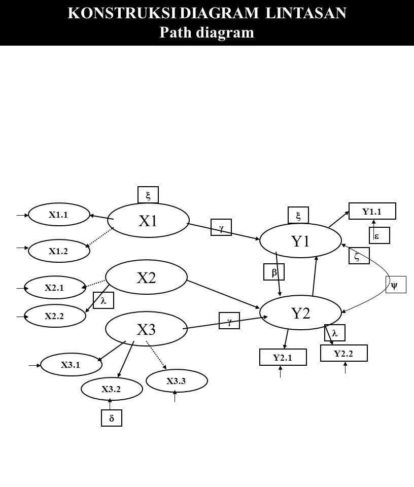 Sem structural equation modeling ppt download 10 konstruksi diagram lintasan ccuart Choice Image