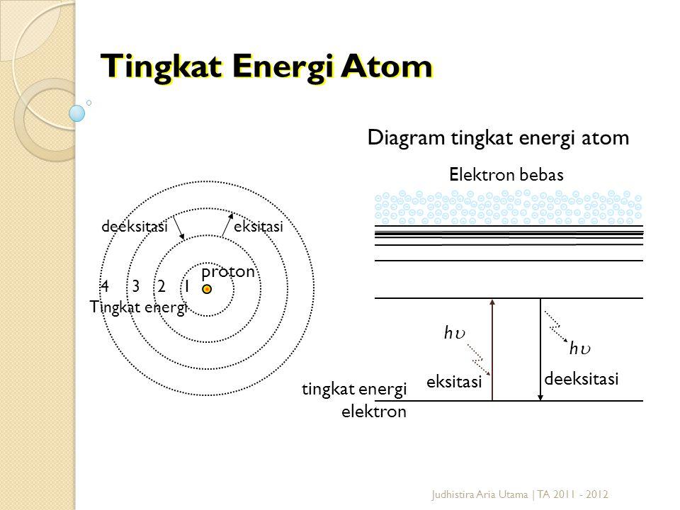 Spektroskopi bintang i ppt download 7 tingkat energi atom diagram ccuart Images