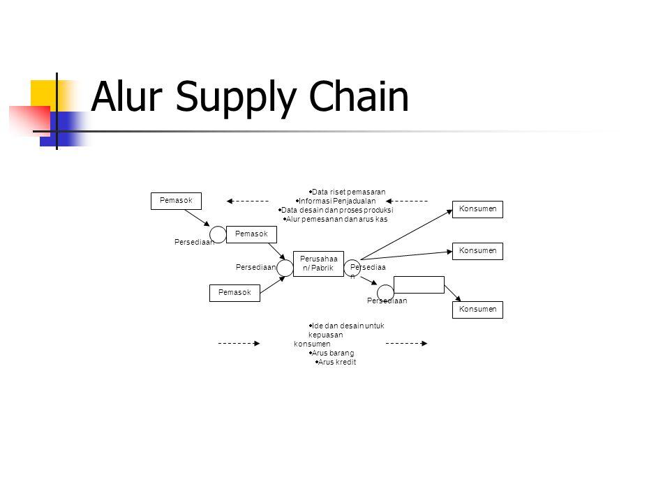 Fungsi dalam organisasi manajemen sdm manajemen produksi 39 alur supply chain data ccuart Choice Image